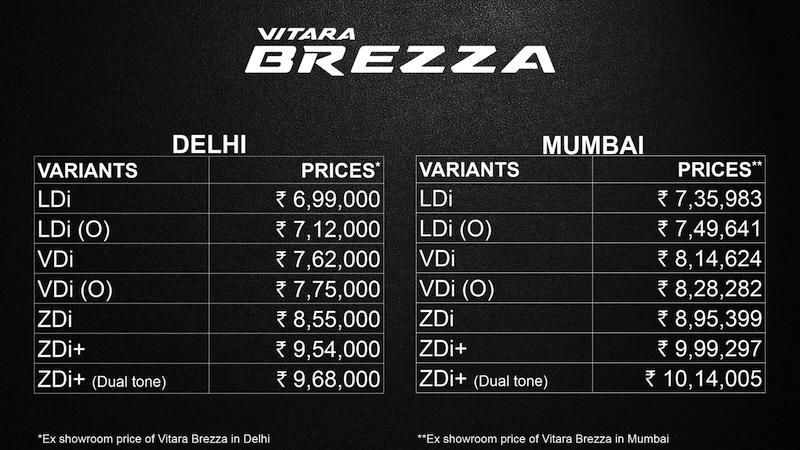 Maruti Suzuki Vitara Brezza Launched - Car India