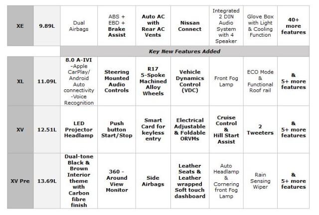 Nissan KICKS diesel variant price specs