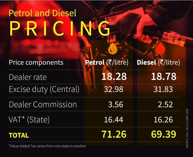 crude oil petrol diesel prices