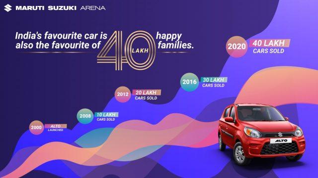 Maruti Suzuki Alto 40 lakh sales