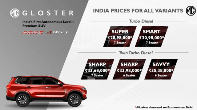 MG Gloster premium SUV price variant in India