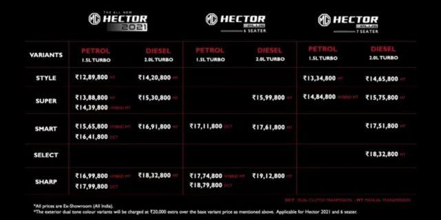 MG Hector range pricing 2021